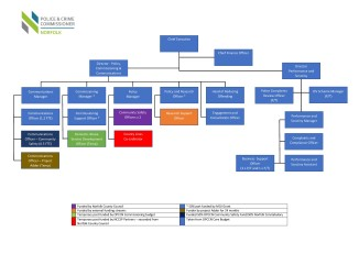 201224 Organisational Structure Chart
